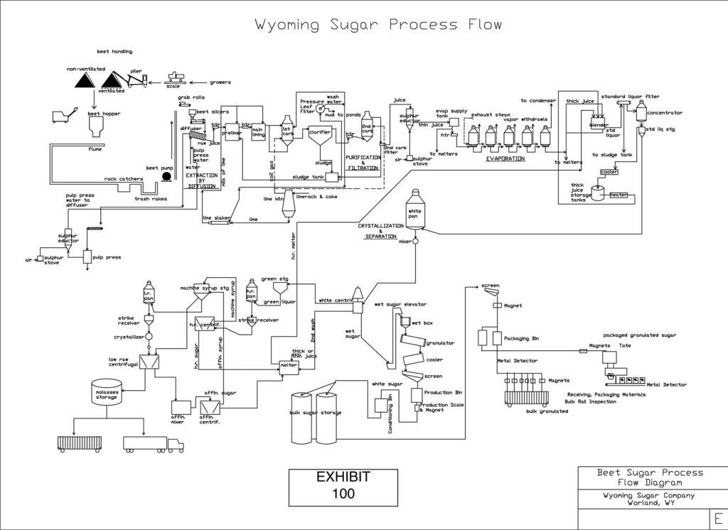 WyomingSugar   Process      Flow      Diagram     Wyoming Sugar